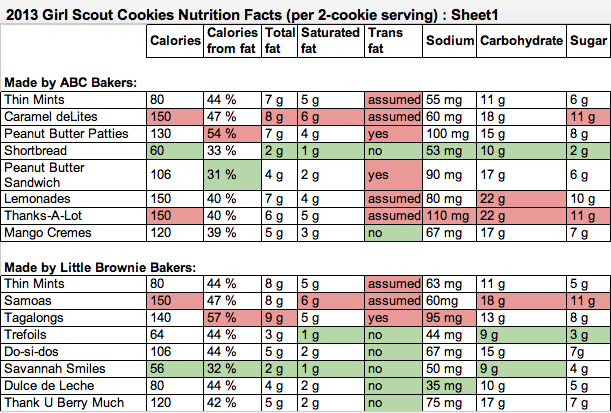 Girl scout cookie spreadsheet