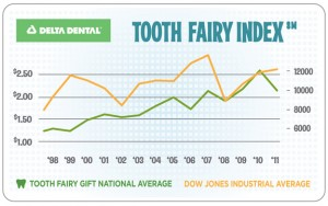 toothfairy_2012poll